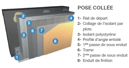 Ite isolant ext rieure panneau de polystyr ne isolation for Pose isolation exterieure polystyrene